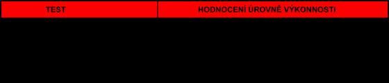 Tabulka k norme 388 - rukavice