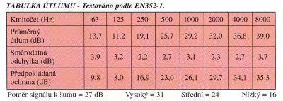 Tabulka útlumu dle EN 352-1